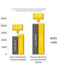 franquicia Century21 España