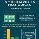 BeFranquicia analiza el sector inmobiliario en franquicia